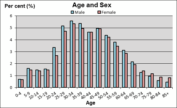 Image result for male to female ratio in sri lanka