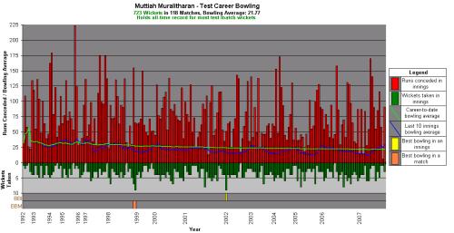 24b--Murali's bowling graph